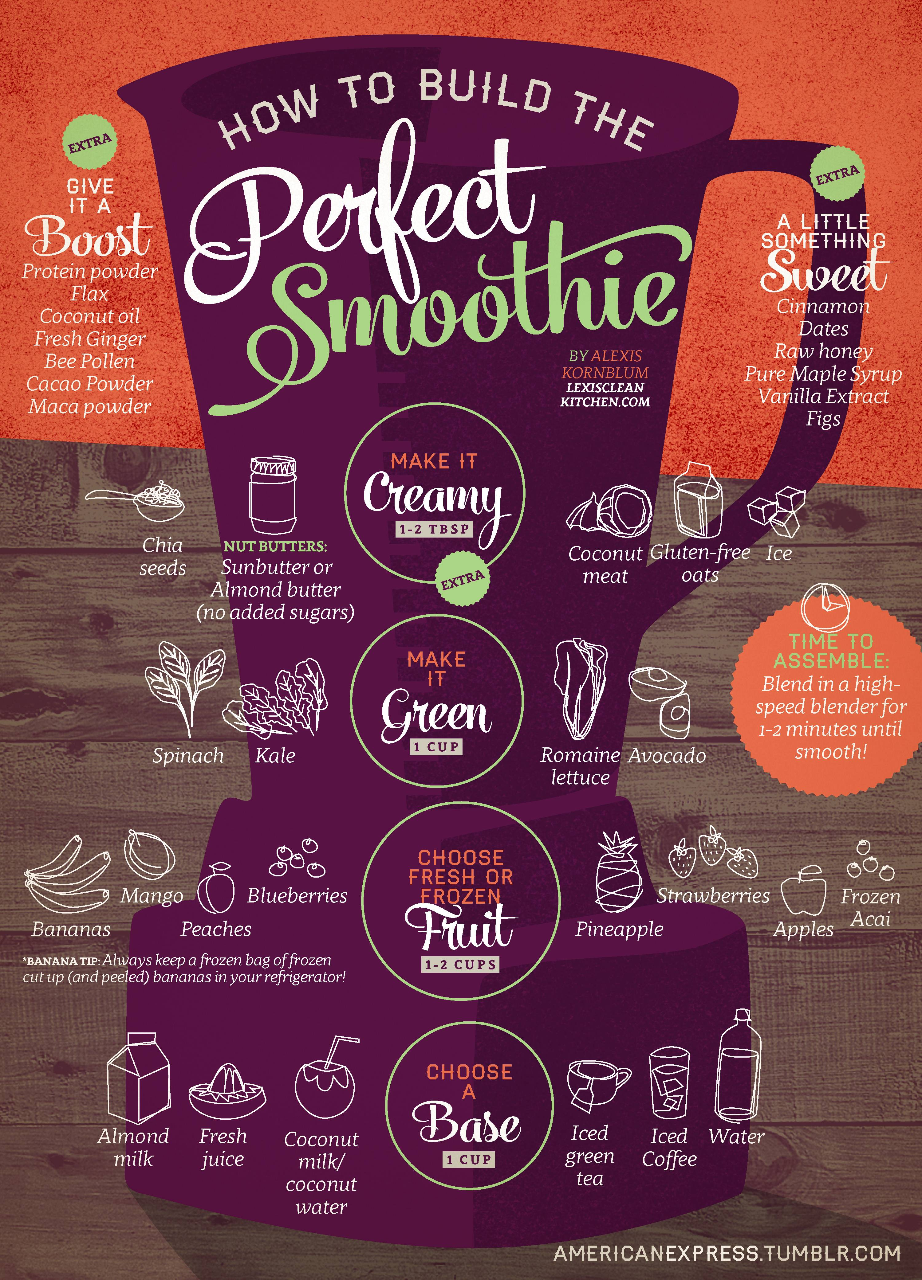 How to Mix the Perfect Smoothie | Diagrams For Easier Healthy Eating