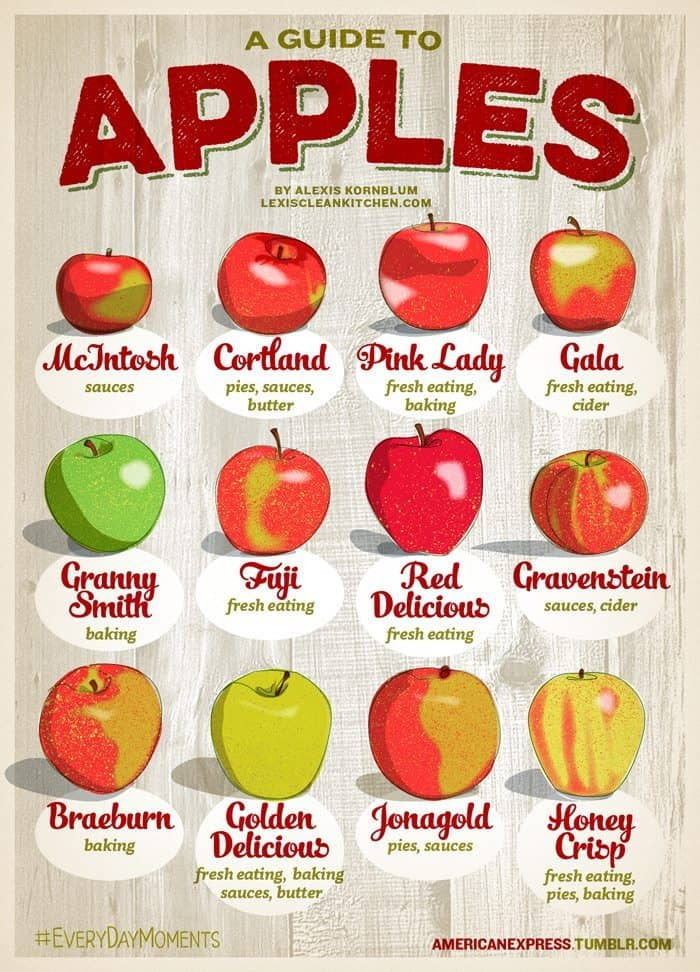 A Guide To Apples