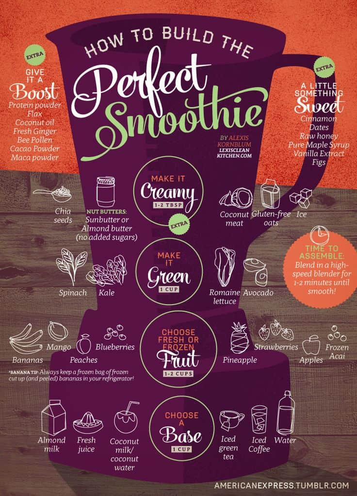 Build the ultimate smoothie