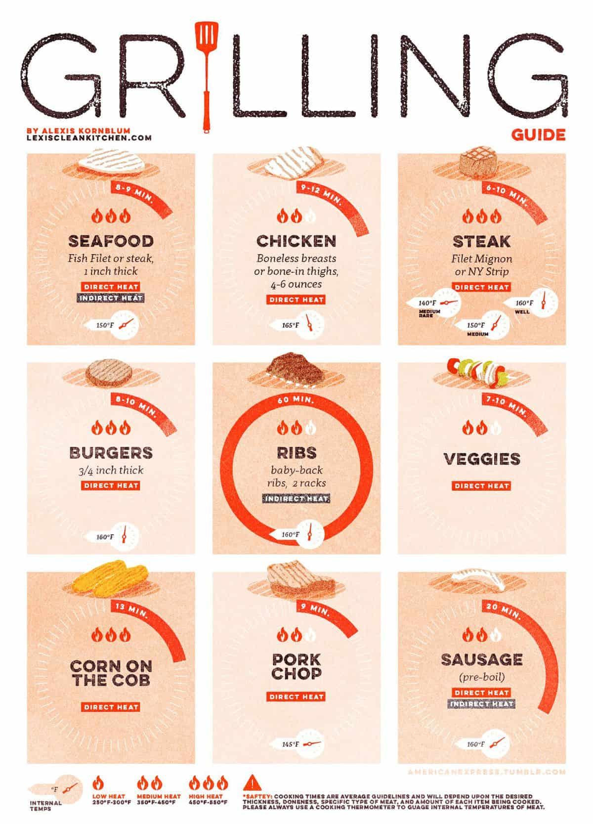 ultimate guide on how to grill