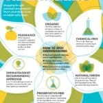 Infographic explaining what to look for with Greenwashing